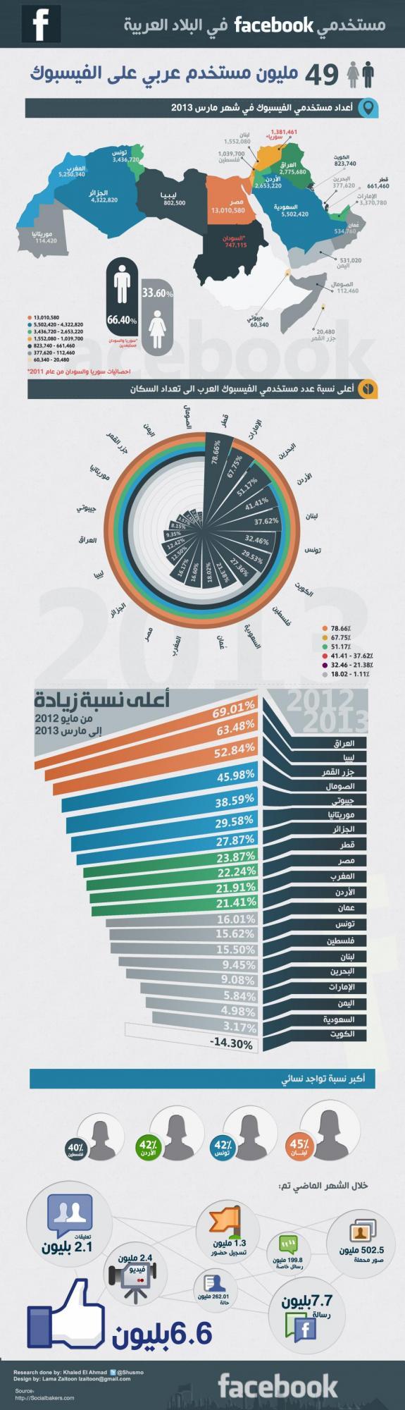 49 مليون عربي على الفيس بوك - انفوجرافيك.jpg