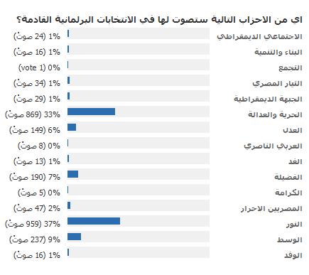تصويت الأحزاب - الجزيرة.png